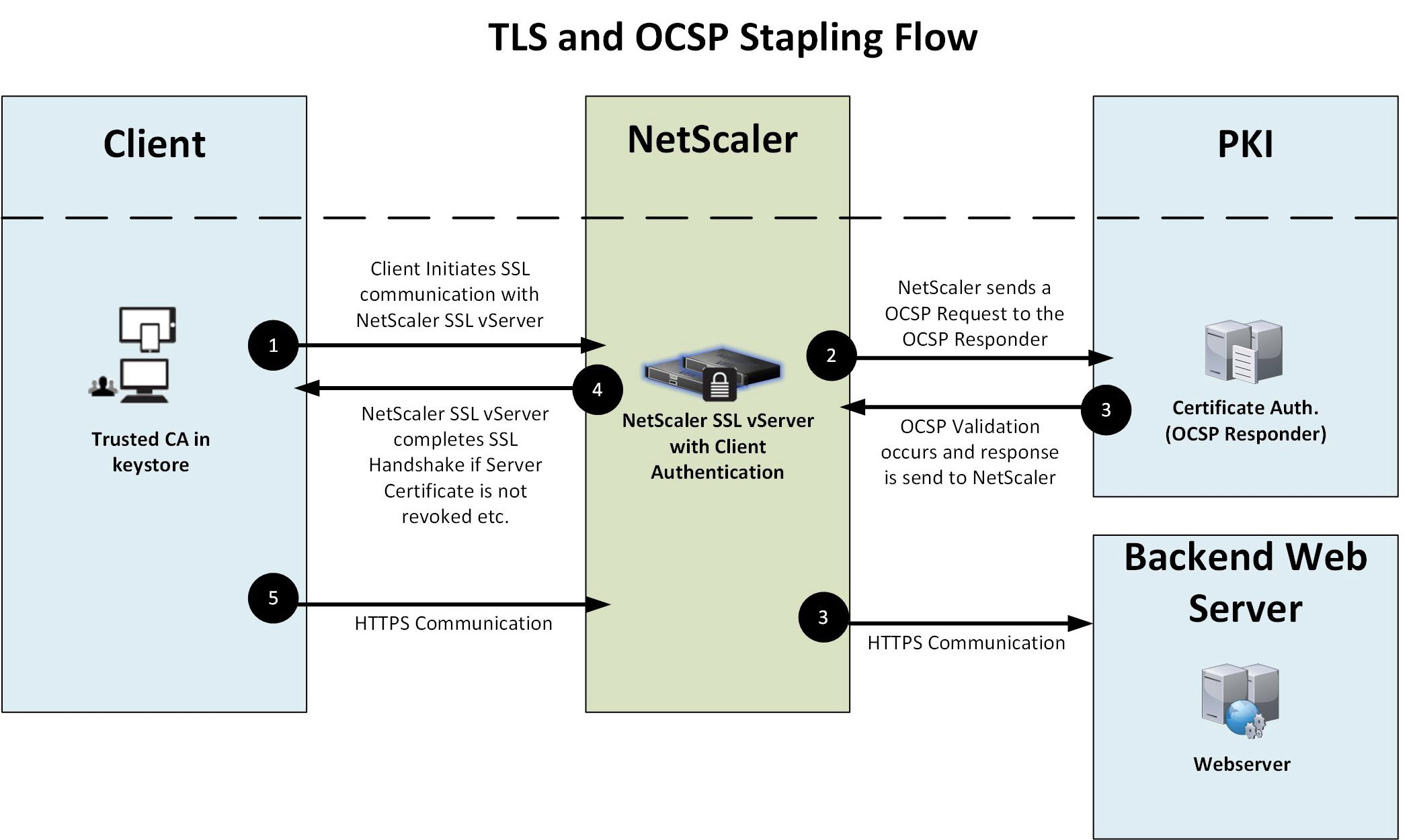 Optimizing Ssl Security And Performance With Ocsp And Netscaler
