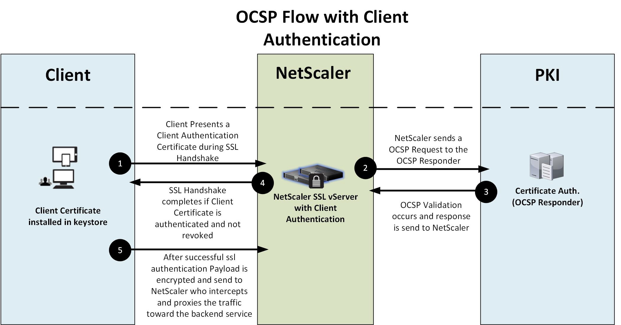 Optimizing ssl security and performance with ocsp and netscaler img alternative text xflitez Gallery