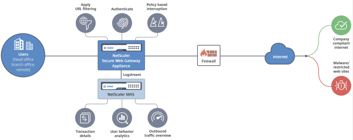 Protect Your Web Traffic Against Internet Threats With Citrix